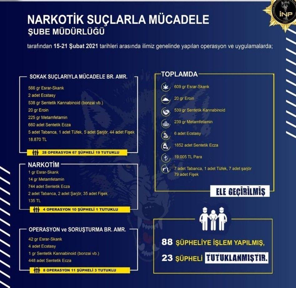 2021/02/izmirde-uyusturucu-operasyonlarinda-23-tutuklama-20210223AW25-1.jpg