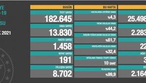 Korona virüsten 191 kişi hayatını kaybetti
